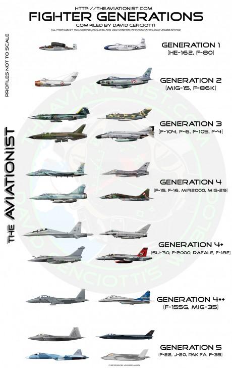 fighter generations comparison chart  u2013 the aviationist