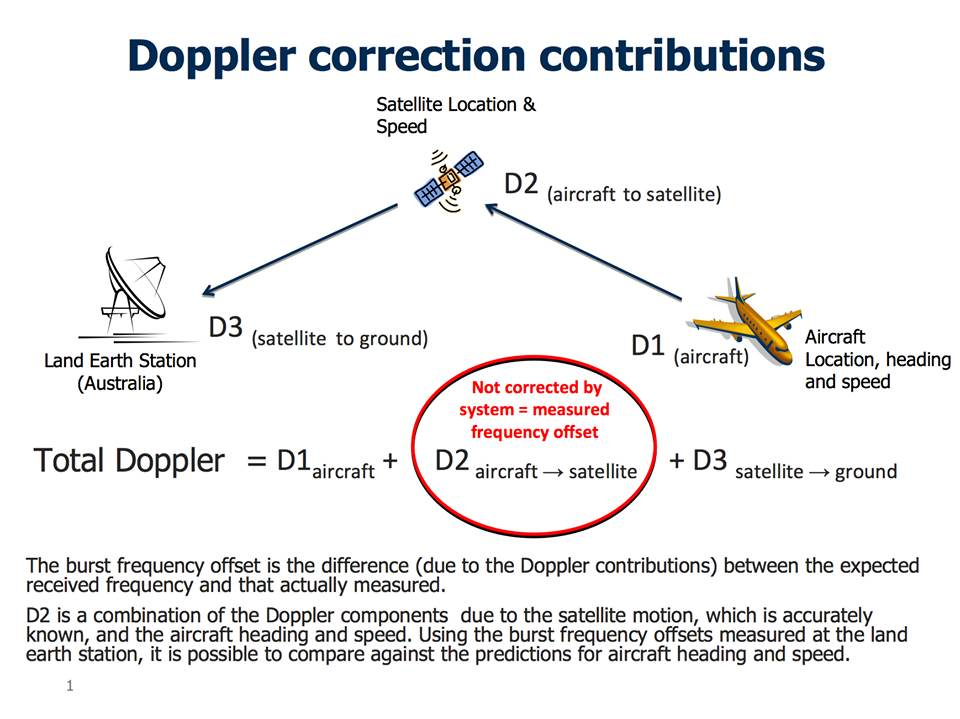 analysis of the doppler effect The doppler effect has many other interesting applications beyond sound effects and astronomy a doppler radar uses reflected microwaves to determine the speed of distant moving objects.