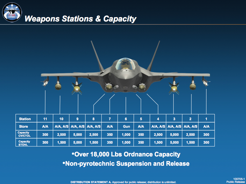 https://theaviationist.com/wp-content/uploads/2015/01/Weapons-Stations-Capacity_v1.jpg