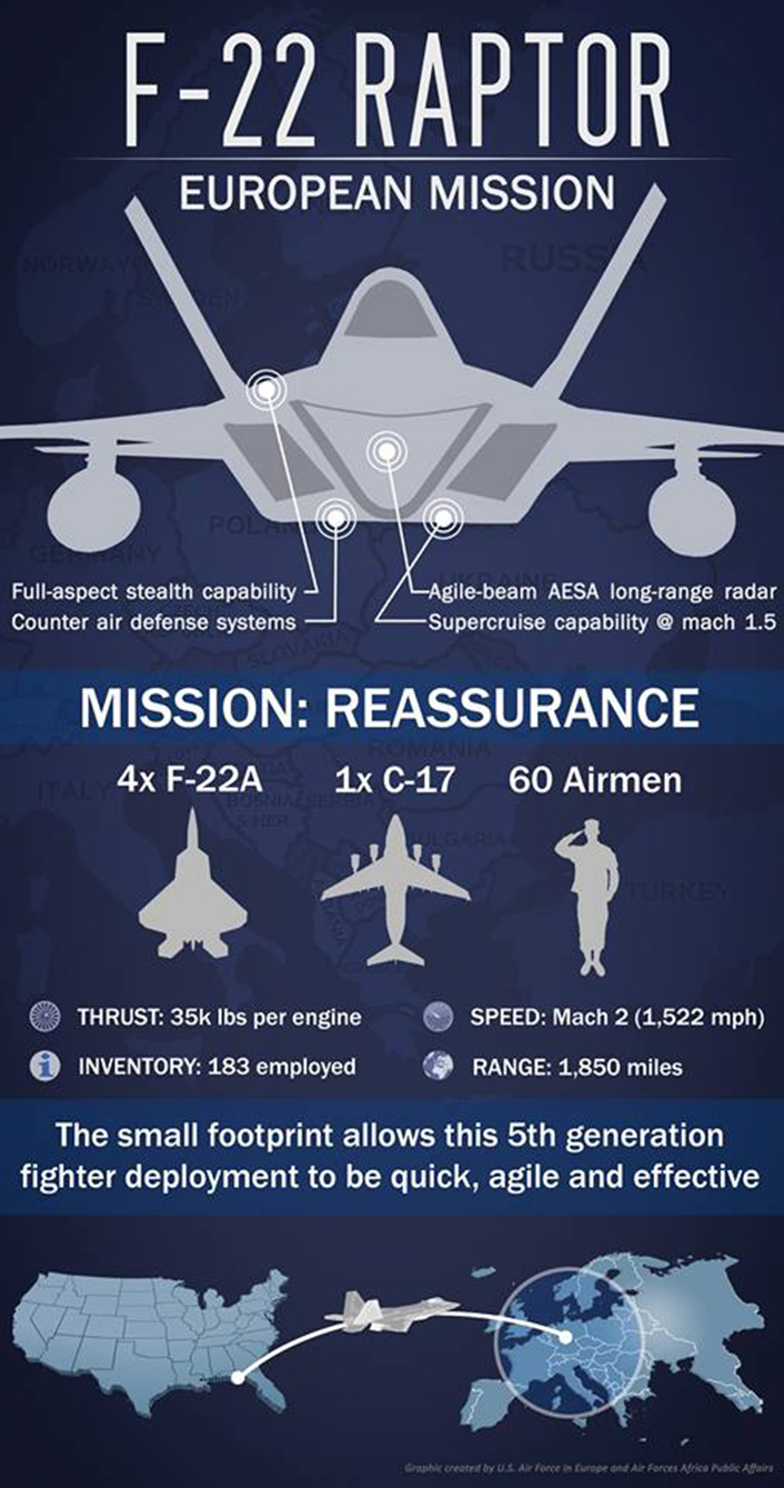 http://theaviationist.com/wp-content/uploads/2015/09/F-22-infographic.jpg