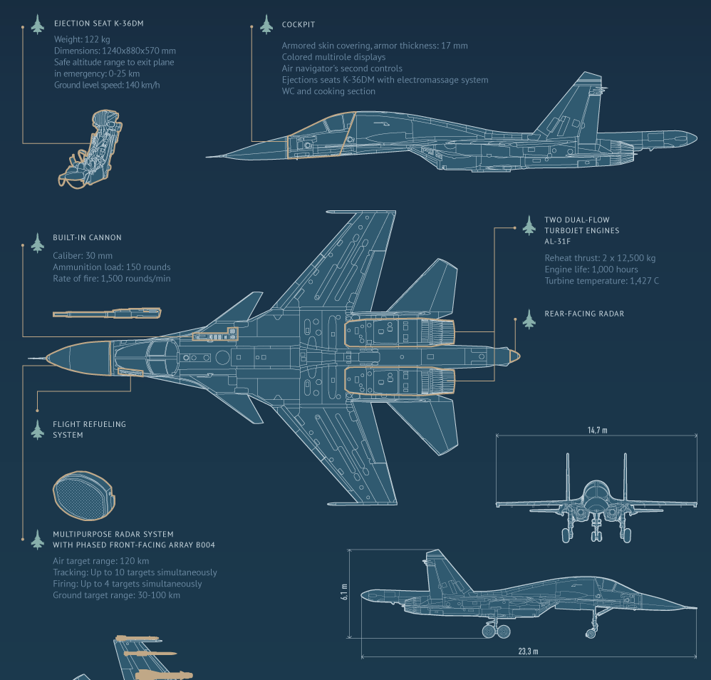 The aviationist this cool infographic says all you need to know this cool infographic says all you need to know about the sukhoi su 34 the most advanced russian plane in syria malvernweather Images