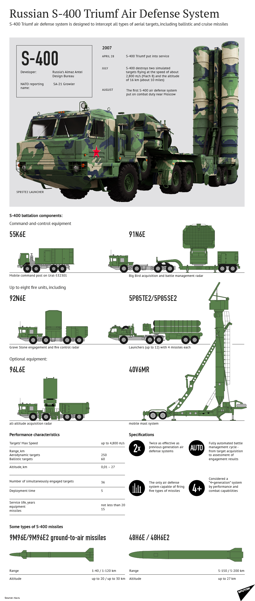 S-400 infographic