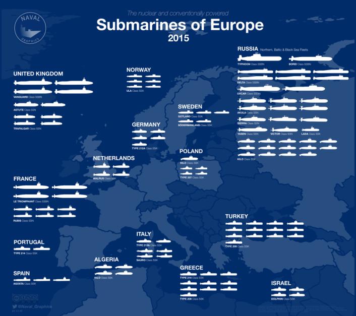 Submarines of Europe