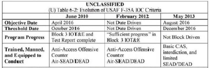 F-35 IOC timeline